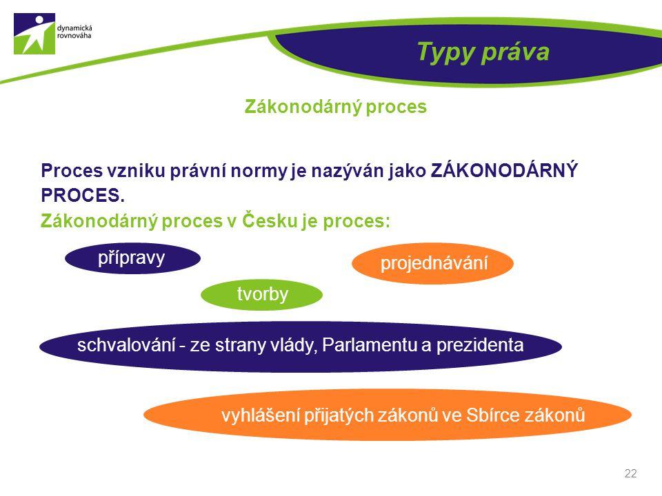 22 Typy práva Zákonodárný proces Proces vzniku právní normy je nazýván jako ZÁKONODÁRNÝ PROCES. Zákonodárný proces v Česku je proces: přípravy tvorby