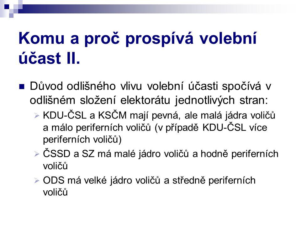 Komu a proč prospívá volební účast II. Důvod odlišného vlivu volební účasti spočívá v odlišném složení elektorátu jednotlivých stran:  KDU-ČSL a KSČM