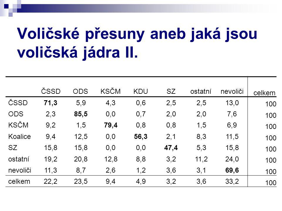 Voličské přesuny aneb jaká jsou voličská jádra II. ČSSDODSKSČMKDUSZostatnínevoliči celkem ČSSD71,35,94,30,62,5 13,0 100 ODS2,385,50,00,72,0 7,6 100 KS