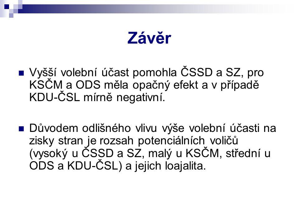Závěr Vyšší volební účast pomohla ČSSD a SZ, pro KSČM a ODS měla opačný efekt a v případě KDU-ČSL mírně negativní. Důvodem odlišného vlivu výše volebn