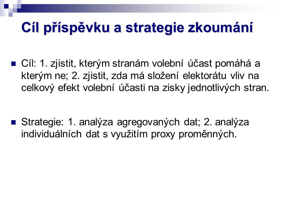 Cíl příspěvkua strategie zkoumání Cíl příspěvku a strategie zkoumání Cíl: 1. zjistit, kterým stranám volební účast pomáhá a kterým ne; 2. zjistit, zda
