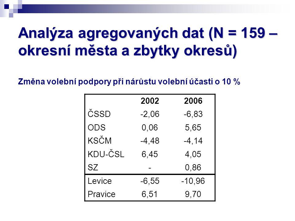 Analýza dat z individuální úrovně Proměnné, které definují odlišně velké skupiny voličů  účast ve volbách do PS v roce 2002, referendu o vstupu do EU 2003, volbách do EP 2004 a krajů 2004  identifikace se stranou  doba, kdy se volič rozhodl pro volenou stranu  pravděpodobnost volby strany (PTV's)  volba strany v případě, že by se volič voleb účastnil