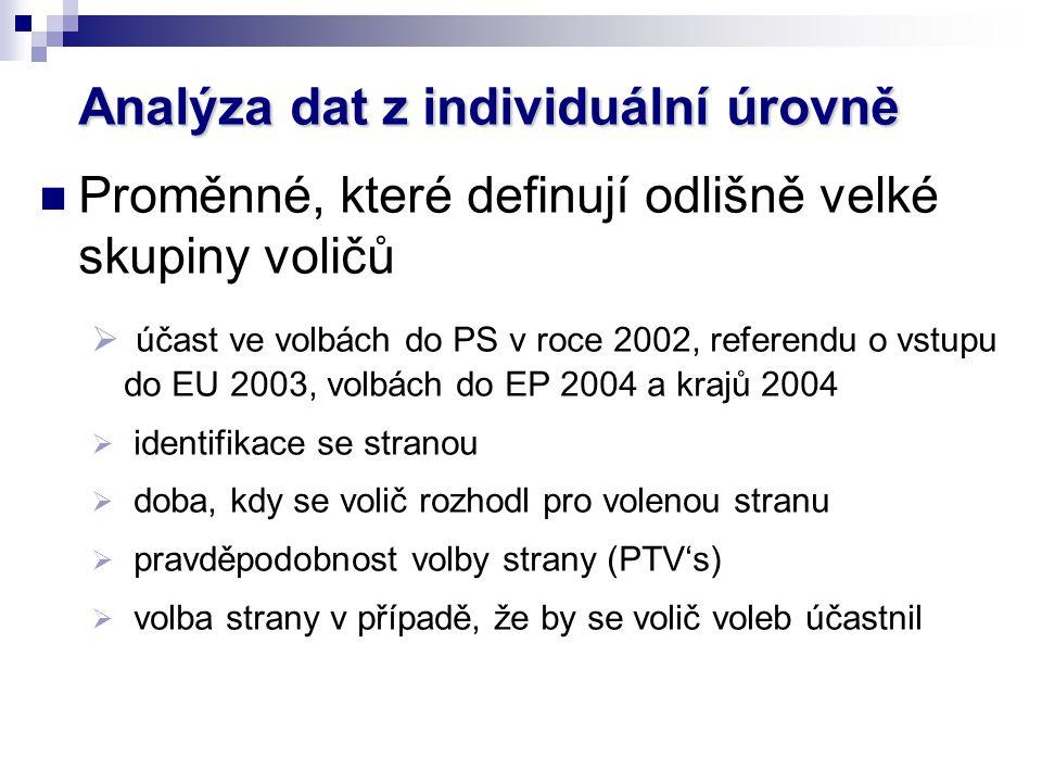 Analýza dat z individuální úrovně Proměnné, které definují odlišně velké skupiny voličů  účast ve volbách do PS v roce 2002, referendu o vstupu do EU