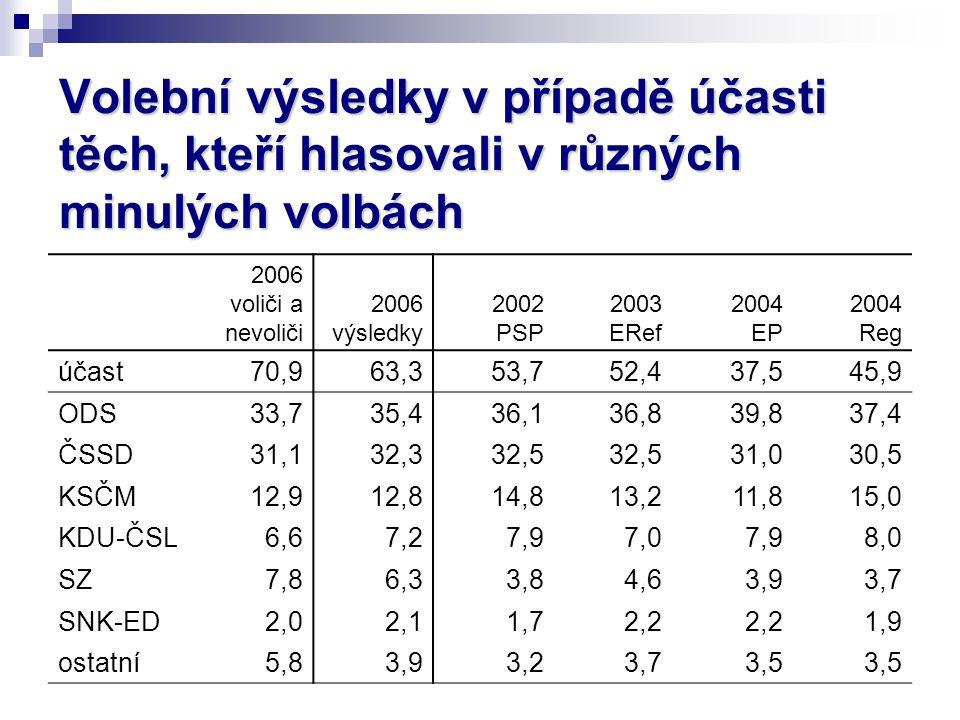 Volební výsledky v případě účasti těch, kteří hlasovali v různých minulých volbách 2006 voliči a nevoliči 2006 výsledky 2002 PSP 2003 ERef 2004 EP 200