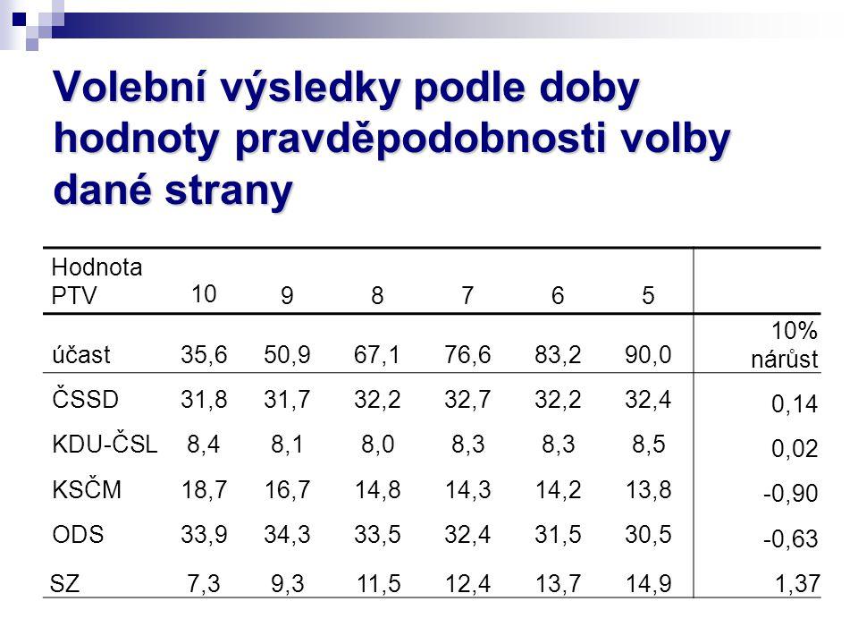 Volební výsledky podle doby hodnoty pravděpodobnosti volby dané strany Hodnota PTV1098765 účast35,650,967,176,683,290,0 10% nárůst ČSSD31,831,732,232,