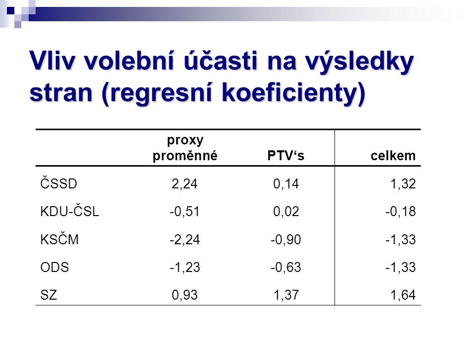 Vliv volební účasti na výsledky stran (regresní koeficienty) proxy proměnnéPTV'scelkem ČSSD2,240,141,32 KDU-ČSL-0,510,02-0,18 KSČM-2,24-0,90-1,33 ODS-