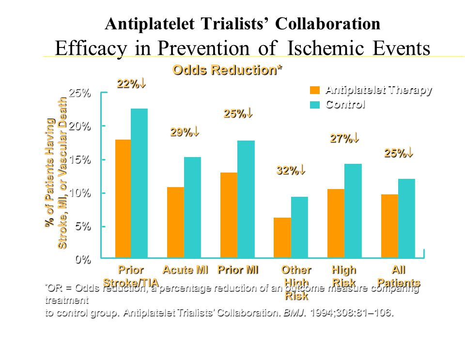 Other High Risk 32%  Antiplatelet Trialists' Collaboration Efficacy in Prevention of Ischemic Events * OR = Odds reduction, a percentage reduction of