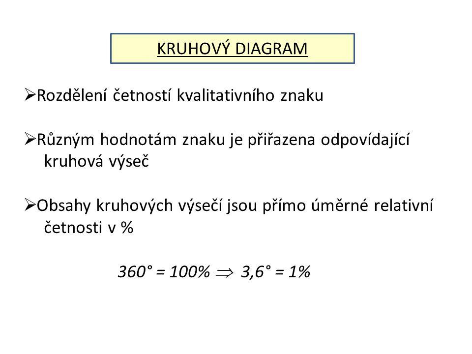  Rozdělení četností kvalitativního znaku  Různým hodnotám znaku je přiřazena odpovídající kruhová výseč  Obsahy kruhových výsečí jsou přímo úměrné relativní četnosti v % 360° = 100%  3,6° = 1%