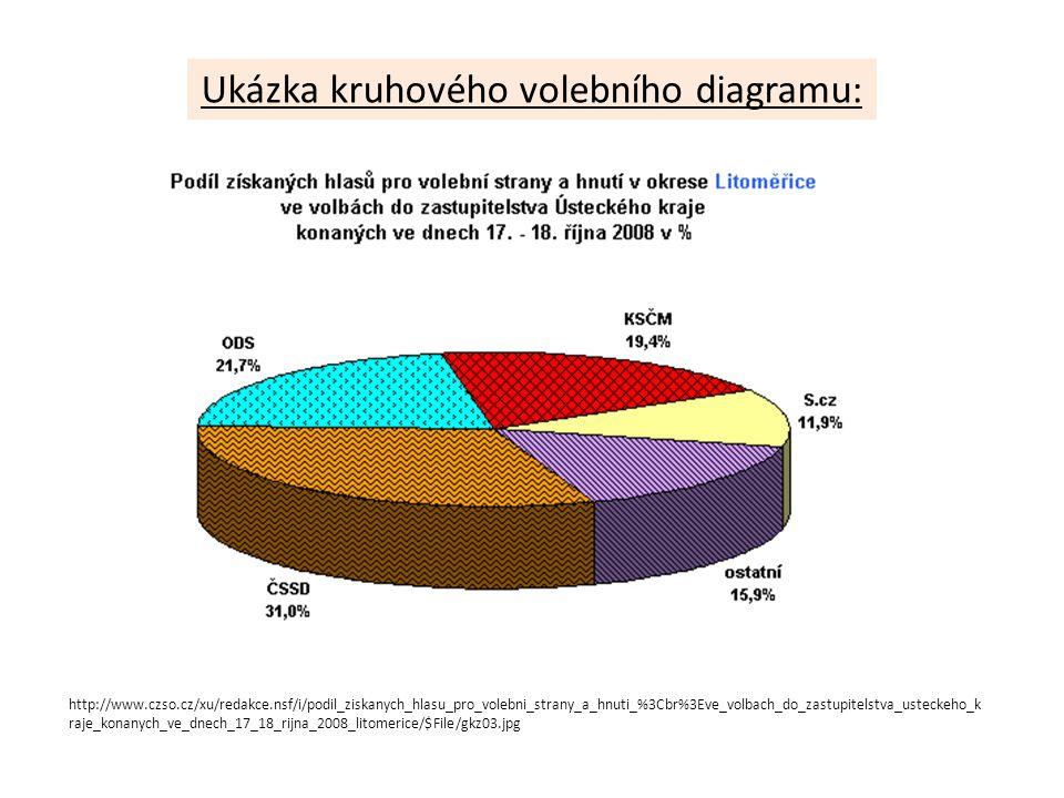 http://www.czso.cz/xu/redakce.nsf/i/podil_ziskanych_hlasu_pro_volebni_strany_a_hnuti_%3Cbr%3Eve_volbach_do_zastupitelstva_usteckeho_k raje_konanych_ve_dnech_17_18_rijna_2008_litomerice/$File/gkz03.jpg Ukázka kruhového volebního diagramu: