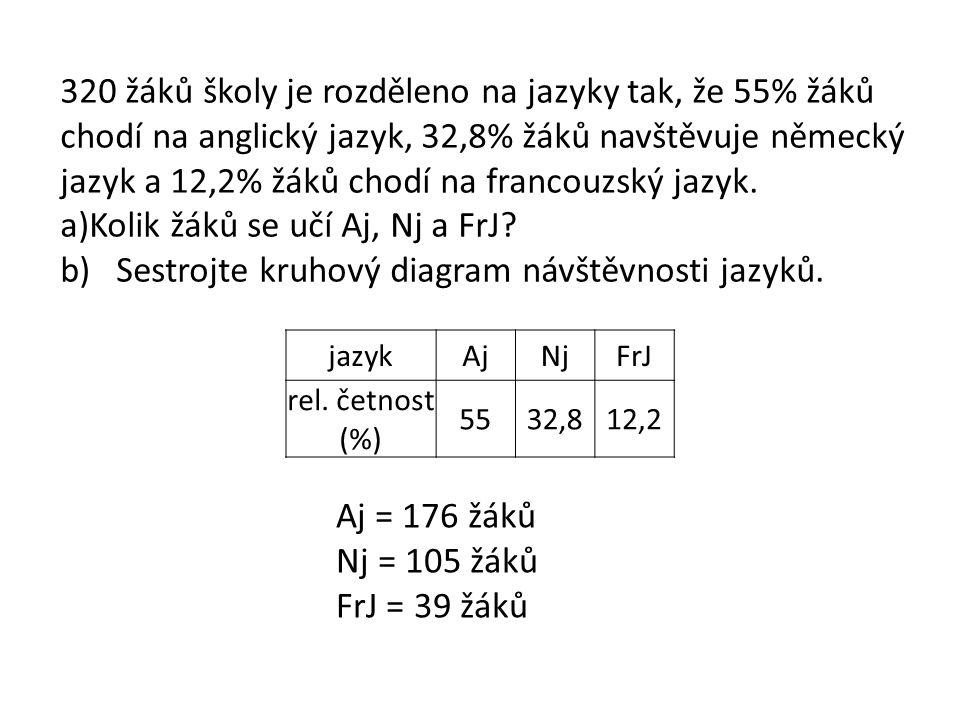jazykAjNjFrJ rel.četnost (%) 5532,812,2 Pro konstrukci grafu vyjdeme ze vztahu: 1% = 3,6° 55%.