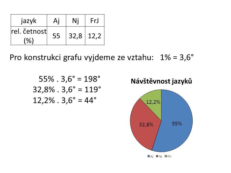 jazykAjNjFrJ rel. četnost (%) 5532,812,2 Pro konstrukci grafu vyjdeme ze vztahu: 1% = 3,6° 55%.