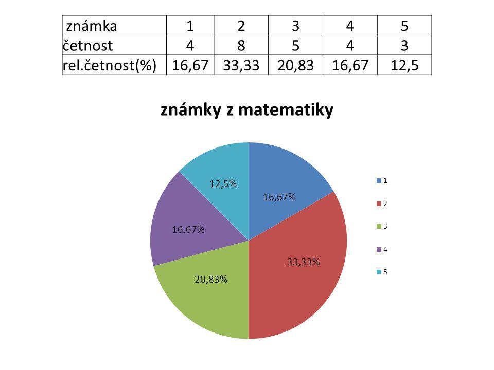 známka12345 četnost48543 rel.četnost(%)16,6733,3320,8316,6712,5