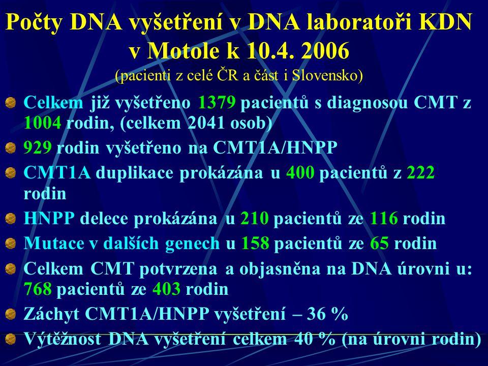 Počty DNA vyšetření v DNA laboratoři KDN v Motole k 10.4. 2006 (pacienti z celé ČR a část i Slovensko) Celkem již vyšetřeno 1379 pacientů s diagnosou