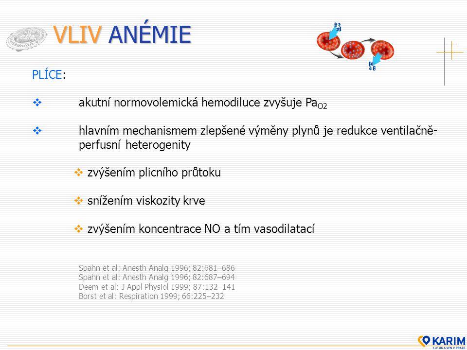 VLIV ANÉMIE PLÍCE:  akutní normovolemická hemodiluce zvyšuje Pa O2  hlavním mechanismem zlepšené výměny plynů je redukce ventilačně- perfusní hetero