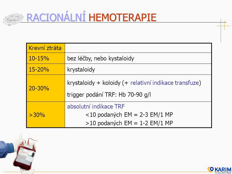Krevní ztráta 10-15%bez léčby, nebo kystaloidy 15-20%krystaloidy 20-30% krystaloidy + koloidy (+ relativní indikace transfuze) trigger podání TRF: Hb