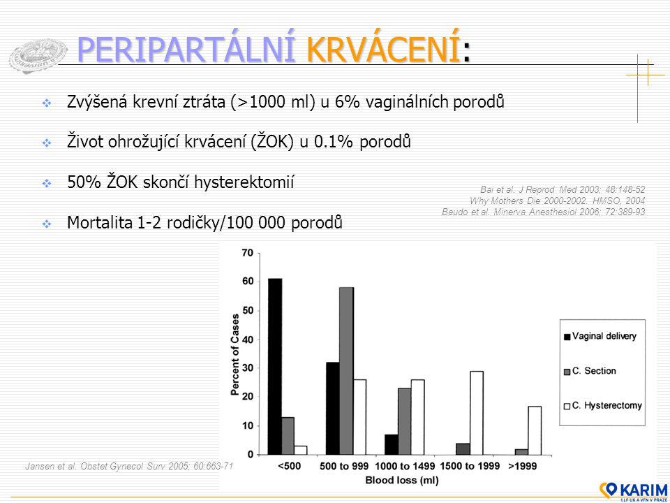  Zvýšená krevní ztráta (>1000 ml) u 6% vaginálních porodů  Život ohrožující krvácení (ŽOK) u 0.1% porodů  50% ŽOK skončí hysterektomií  Mortalita