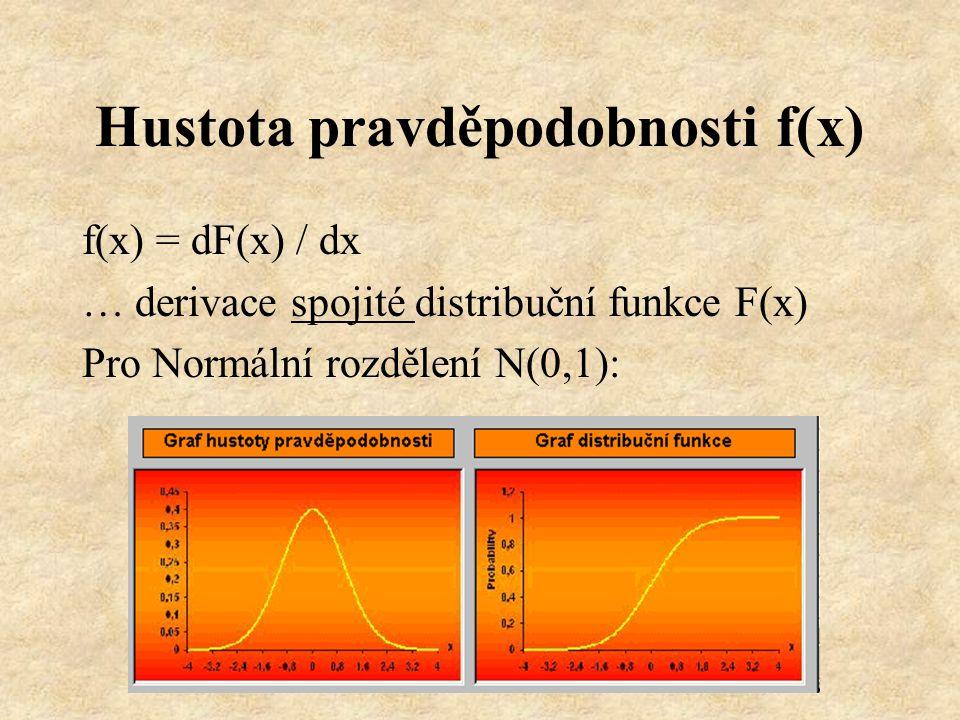 Náhodná čísla Nezávislé hodnoty rovnoměrného rozdělení na intervalu (0,1) … R(0,1) R(0,1): f(x) = 1 pro x  (0,1) jinak f(x) = 0 F(x) = 0 pro x  0 F(x) = x pro x  (0,1) F(x) = 1 pro x  1 E(x) = 0.5D(x) = 1/12