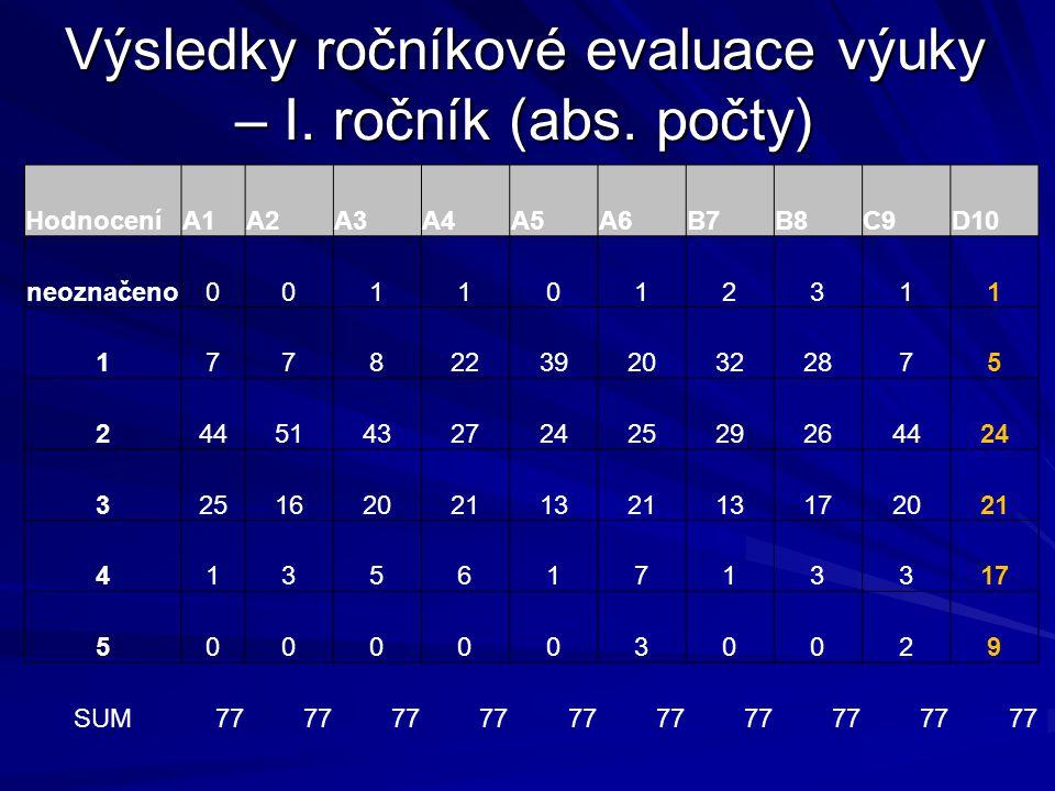 Výsledky ročníkové evaluace výuky – I. ročník (abs. počty) HodnoceníA1A2A3A4A5A6B7B8C9D10 neoznačeno0011012311 1778223920322875 244514327242529264424