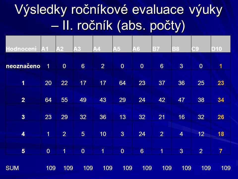 Výsledky ročníkové evaluace výuky – III.ročník (abs.