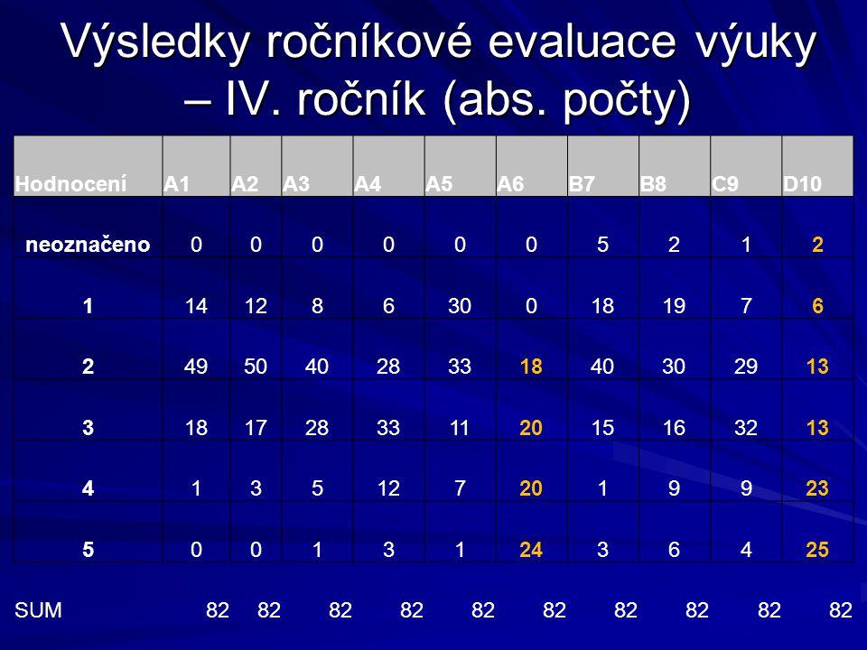 Výsledky ročníkové evaluace výuky – IV. ročník (abs. počty) HodnoceníA1A2A3A4A5A6B7B8C9D10 neoznačeno0000005212 1141286300181976 249504028331840302913