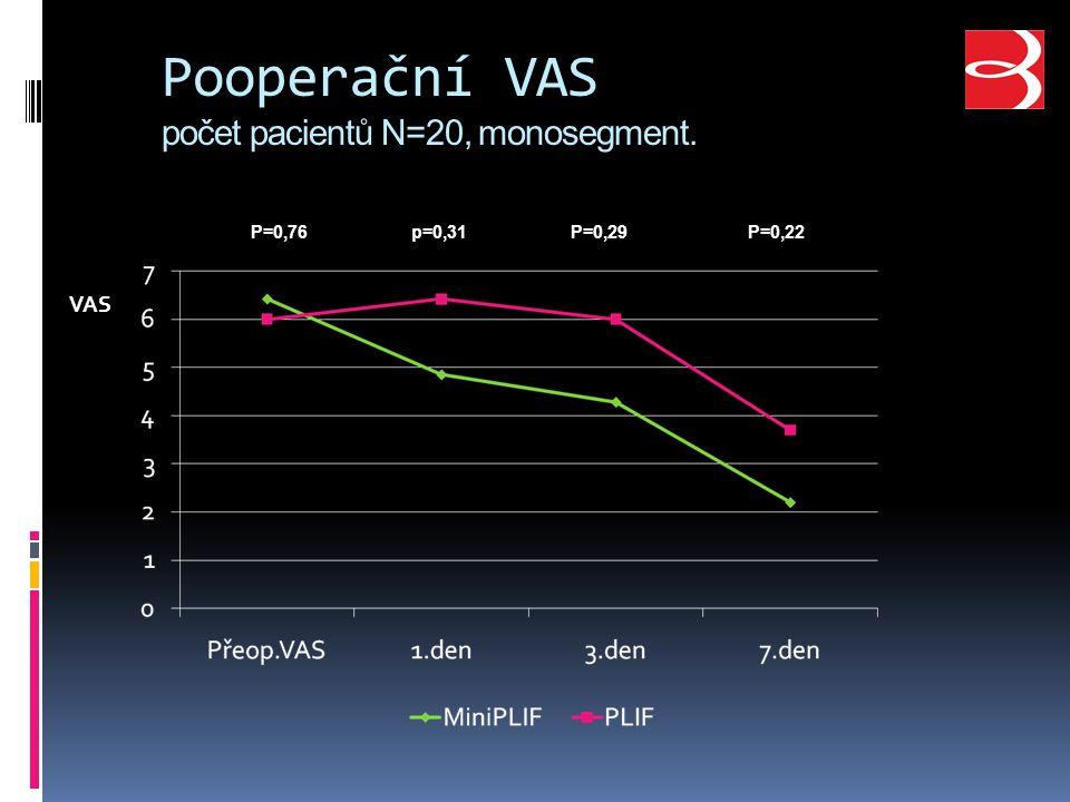 Pooperační VAS počet pacientů N=20, monosegment. P=0,76p=0,31P=0,29P=0,22 VAS
