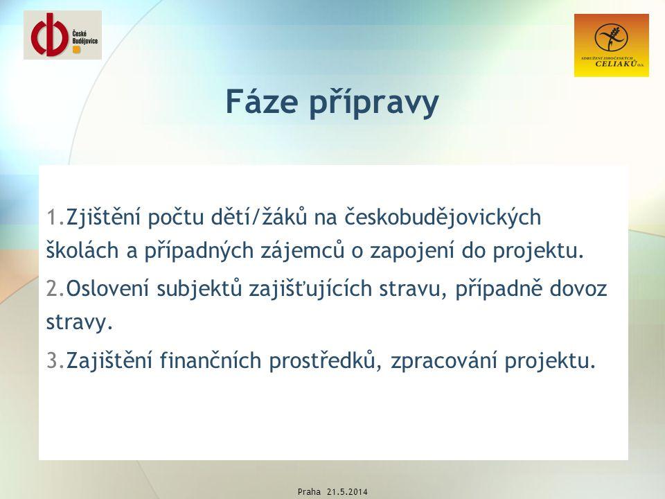 Fáze přípravy 1.Zjištění počtu dětí/žáků na českobudějovických školách a případných zájemců o zapojení do projektu.
