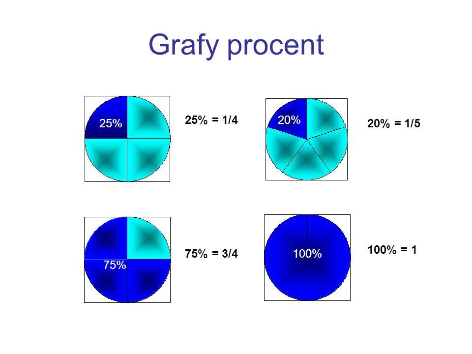 Výpočet procentové části přes 1% pomocí trojčlenky