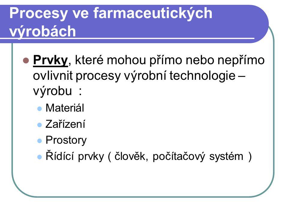 Procesy ve farmaceutických výrobách Prvky, které mohou přímo nebo nepřímo ovlivnit procesy výrobní technologie – výrobu : Materiál Zařízení Prostory Ř
