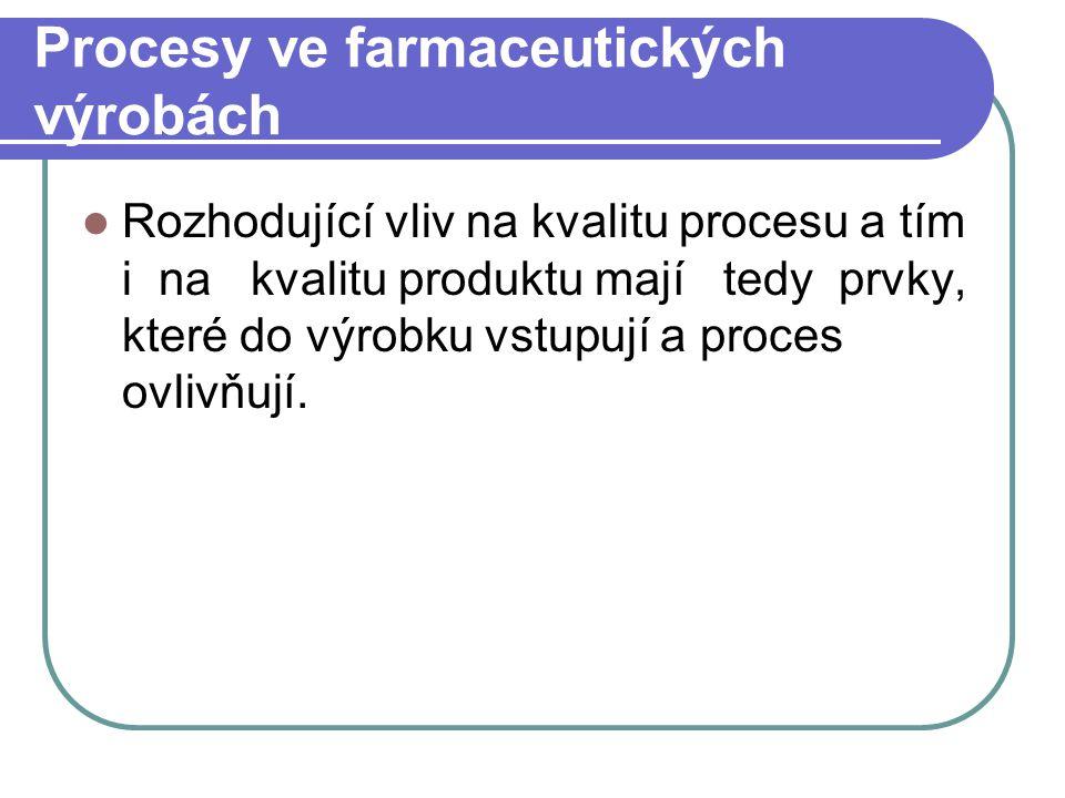 Procesy ve farmaceutických výrobách Rozhodující vliv na kvalitu procesu a tím i na kvalitu produktu mají tedy prvky, které do výrobku vstupují a proce