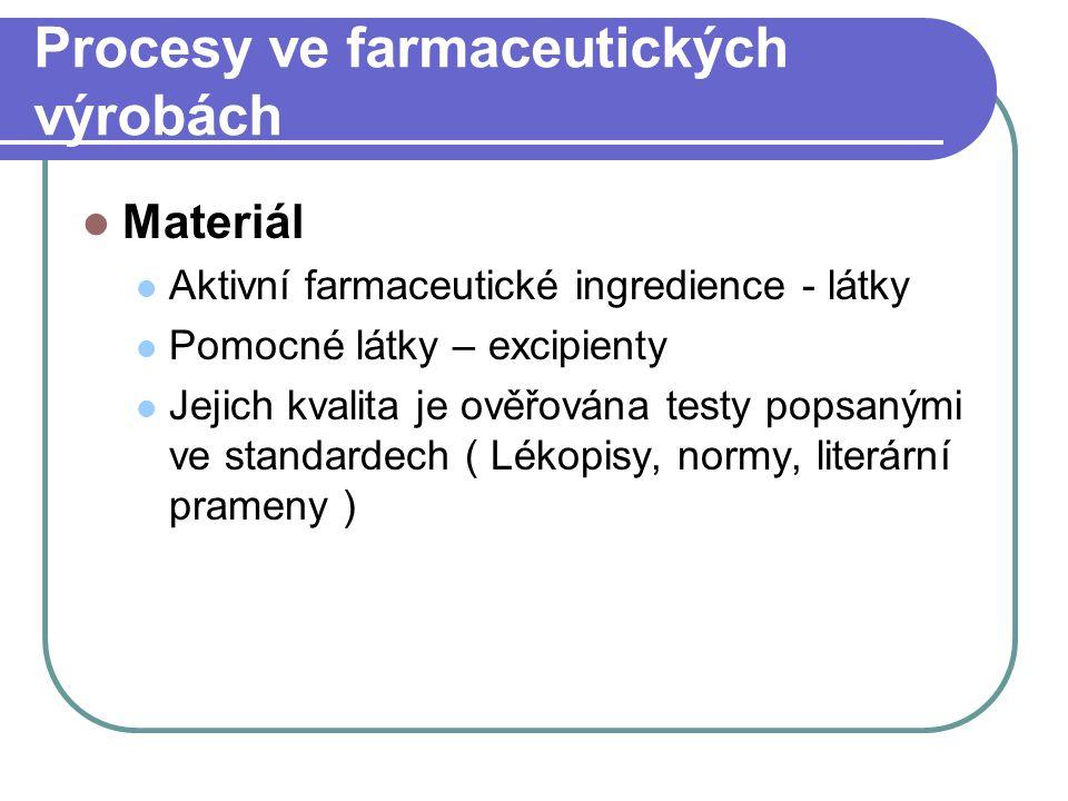 Procesy ve farmaceutických výrobách Materiál Aktivní farmaceutické ingredience - látky Pomocné látky – excipienty Jejich kvalita je ověřována testy po