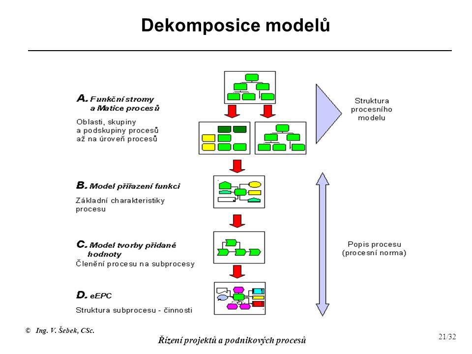 © Ing. V. Šebek, CSc. Řízení projektů a podnikových procesů 21/32 Dekomposice modelů