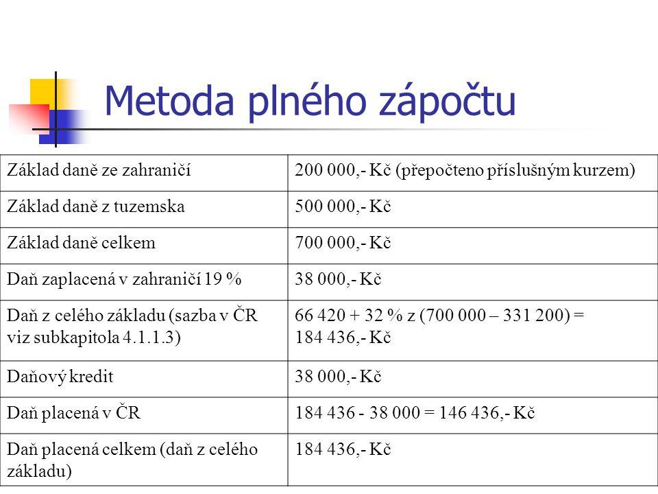 Metoda plného zápočtu Základ daně ze zahraničí200 000,- Kč (přepočteno příslušným kurzem) Základ daně z tuzemska500 000,- Kč Základ daně celkem700 000,- Kč Daň zaplacená v zahraničí 19 %38 000,- Kč Daň z celého základu (sazba v ČR viz subkapitola 4.1.1.3) 66 420 + 32 % z (700 000 – 331 200) = 184 436,- Kč Daňový kredit38 000,- Kč Daň placená v ČR184 436 - 38 000 = 146 436,- Kč Daň placená celkem (daň z celého základu) 184 436,- Kč