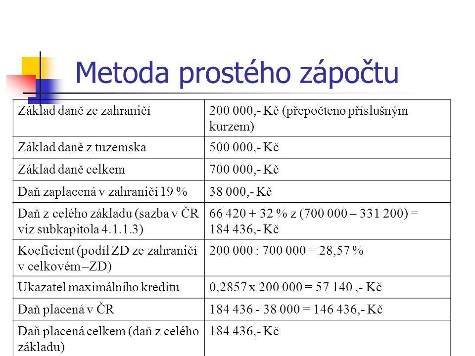 Metoda prostého zápočtu Základ daně ze zahraničí200 000,- Kč (přepočteno příslušným kurzem) Základ daně z tuzemska500 000,- Kč Základ daně celkem700 000,- Kč Daň zaplacená v zahraničí 19 %38 000,- Kč Daň z celého základu (sazba v ČR viz subkapitola 4.1.1.3) 66 420 + 32 % z (700 000 – 331 200) = 184 436,- Kč Koeficient (podíl ZD ze zahraničí v celkovém –ZD) 200 000 : 700 000 = 28,57 % Ukazatel maximálního kreditu0,2857 x 200 000 = 57 140,- Kč Daň placená v ČR184 436 - 38 000 = 146 436,- Kč Daň placená celkem (daň z celého základu) 184 436,- Kč