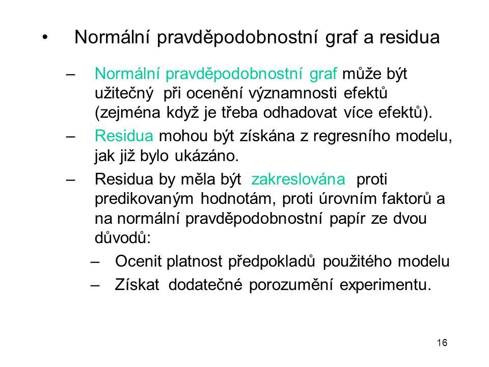 16 Normální pravděpodobnostní graf a residua –Normální pravděpodobnostní graf může být užitečný při ocenění významnosti efektů (zejména když je třeba