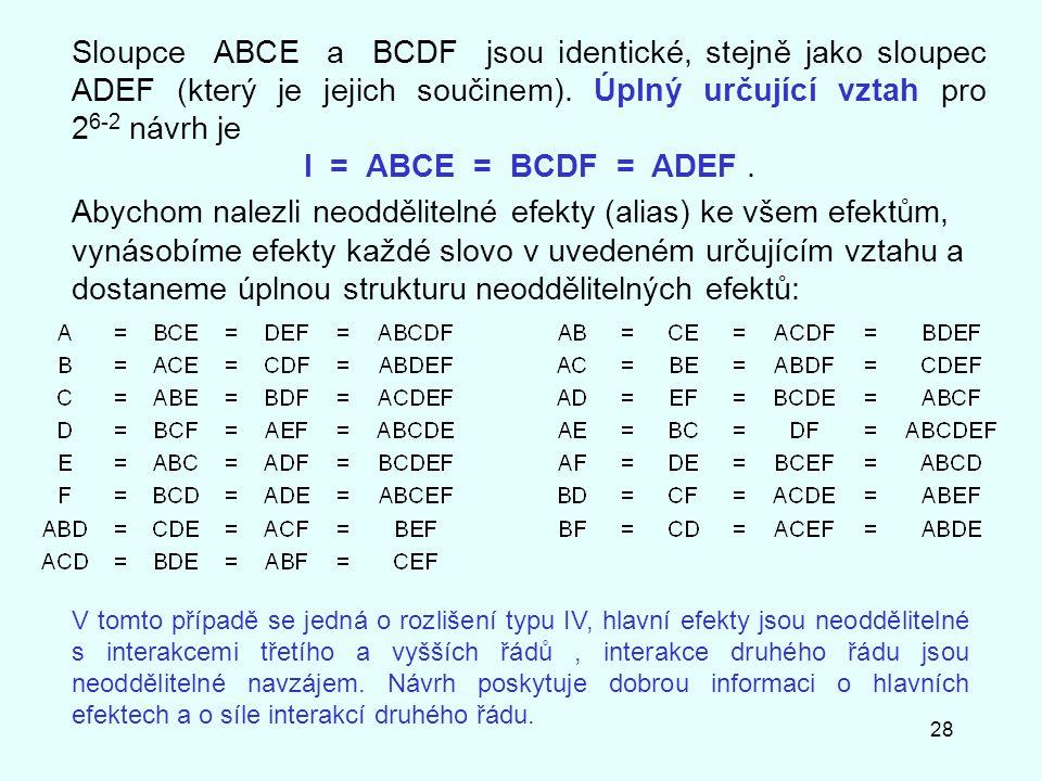 28 Sloupce ABCE a BCDF jsou identické, stejně jako sloupec ADEF (který je jejich součinem). Úplný určující vztah pro 2 6-2 návrh je I = ABCE = BCDF =
