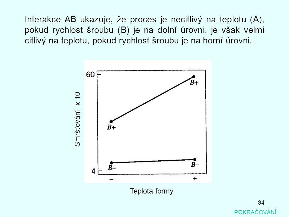 34 POKRAČOVÁNÍ Interakce AB ukazuje, že proces je necitlivý na teplotu (A), pokud rychlost šroubu (B) je na dolní úrovni, je však velmi citlivý na tep
