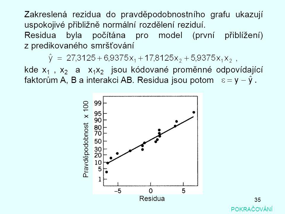 35 POKRAČOVÁNÍ Zakreslená rezidua do pravděpodobnostního grafu ukazují uspokojivé přibližně normální rozdělení reziduí. Residua byla počítána pro mode