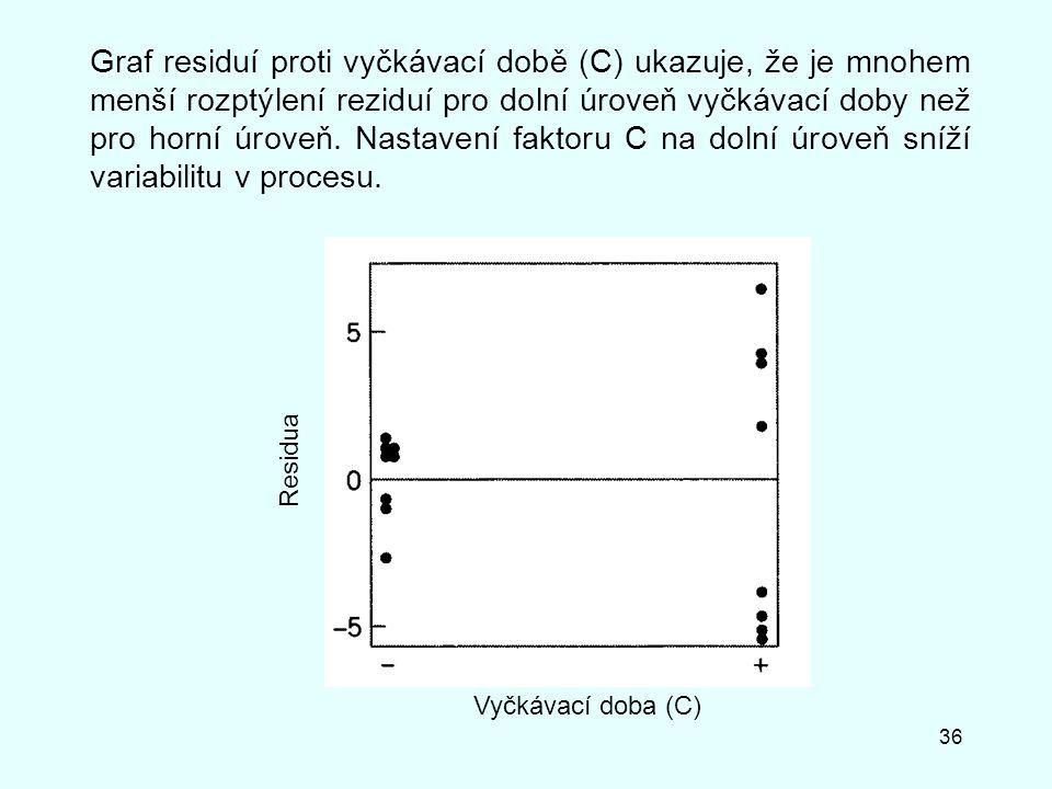 36 Graf residuí proti vyčkávací době (C) ukazuje, že je mnohem menší rozptýlení reziduí pro dolní úroveň vyčkávací doby než pro horní úroveň. Nastaven