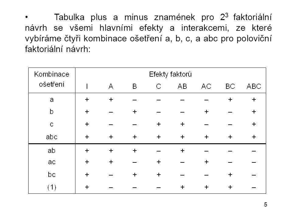 5 Tabulka plus a minus znamének pro 2 3 faktoriální návrh se všemi hlavními efekty a interakcemi, ze které vybíráme čtyři kombinace ošetření a, b, c,