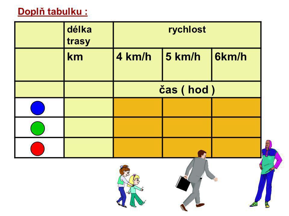 Doplň tabulku : délka trasy rychlost km4 km/h5 km/h6km/h čas ( hod )