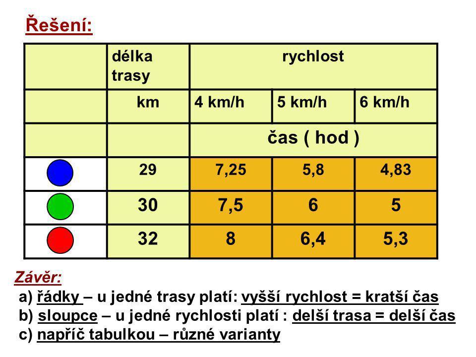Řešení: délka trasy rychlost km4 km/h5 km/h6 km/h čas ( hod ) 297,255,84,83 307,565 3286,45,3 Závěr: a) řádky – u jedné trasy platí: vyšší rychlost = kratší čas b) sloupce – u jedné rychlosti platí : delší trasa = delší čas c) napříč tabulkou – různé varianty
