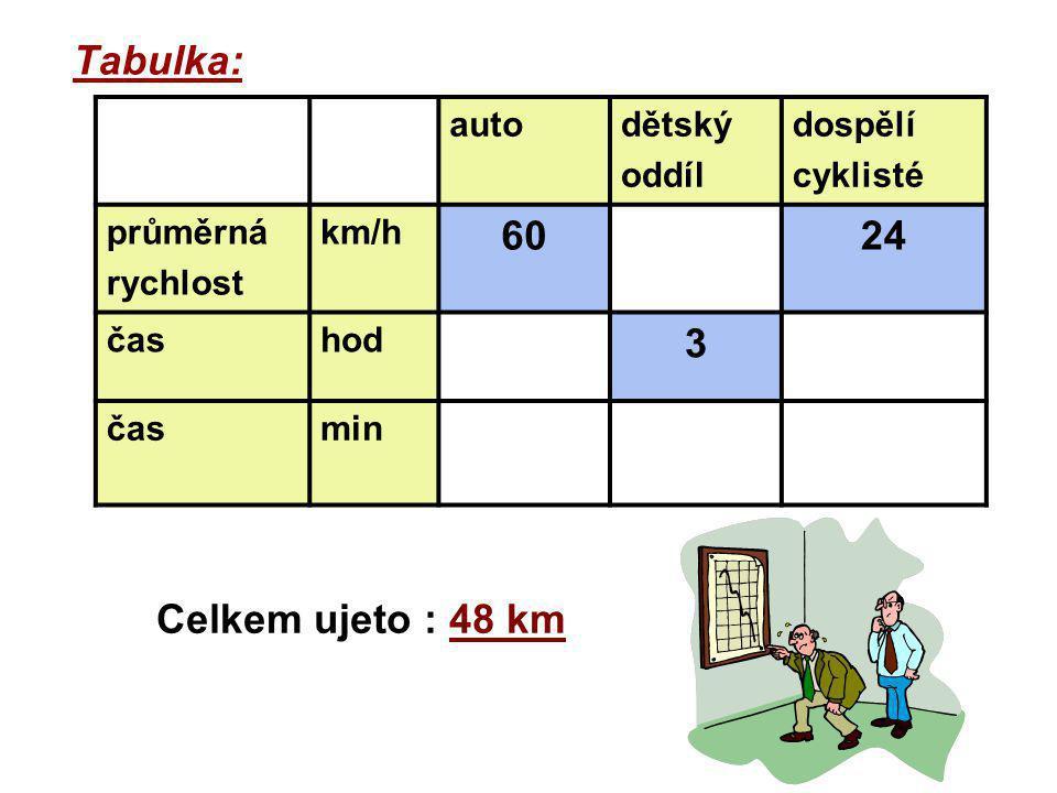 Tabulka: autodětský oddíl dospělí cyklisté průměrná rychlost km/h 6024 čashod 3 časmin Celkem ujeto : 48 km