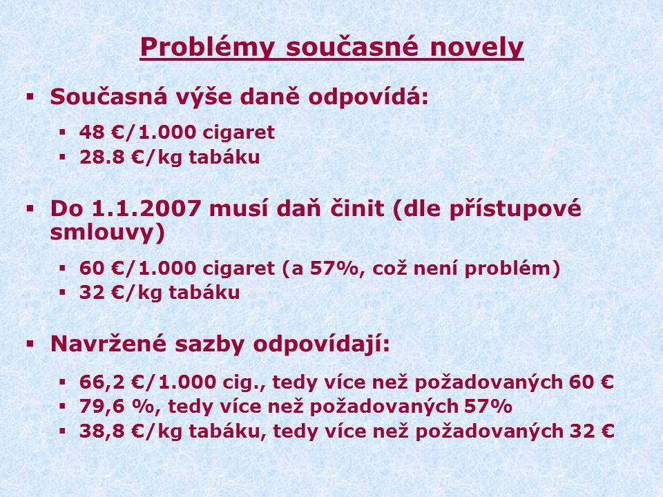 Problémy současné novely  Současná výše daně odpovídá:  48 €/1.000 cigaret  28.8 €/kg tabáku  Do 1.1.2007 musí daň činit (dle přístupové smlouvy)  60 €/1.000 cigaret (a 57%, což není problém)  32 €/kg tabáku  Navržené sazby odpovídají:  66,2 €/1.000 cig., tedy více než požadovaných 60 €  79,6 %, tedy více než požadovaných 57%  38,8 €/kg tabáku, tedy více než požadovaných 32 €