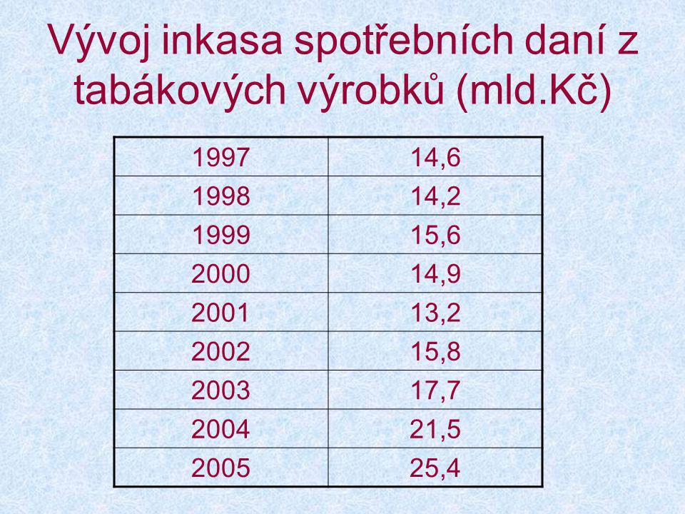 Vývoj inkasa spotřebních daní z tabákových výrobků (mld.Kč) 199714,6 199814,2 199915,6 200014,9 200113,2 200215,8 200317,7 200421,5 200525,4