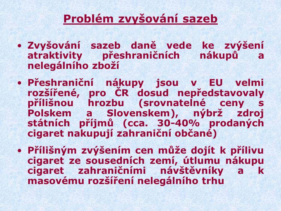 Problém zvyšování sazeb Zvyšování sazeb daně vede ke zvýšení atraktivity přeshraničních nákupů a nelegálního zboží Přeshraniční nákupy jsou v EU velmi rozšířené, pro ČR dosud nepředstavovaly přílišnou hrozbu (srovnatelné ceny s Polskem a Slovenskem), nýbrž zdroj státních příjmů (cca.