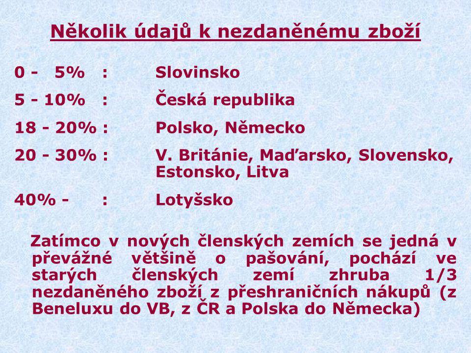 Několik údajů k nezdaněnému zboží 0 - 5% :Slovinsko 5 - 10% :Česká republika 18 - 20% :Polsko, Německo 20 - 30% :V. Británie, Maďarsko, Slovensko, Est