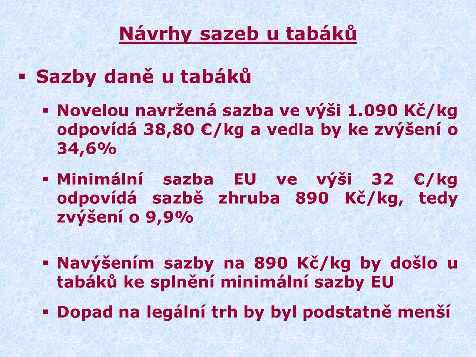 Návrhy sazeb u tabáků  Sazby daně u tabáků  Novelou navržená sazba ve výši 1.090 Kč/kg odpovídá 38,80 €/kg a vedla by ke zvýšení o 34,6%  Minimální sazba EU ve výši 32 €/kg odpovídá sazbě zhruba 890 Kč/kg, tedy zvýšení o 9,9%  Navýšením sazby na 890 Kč/kg by došlo u tabáků ke splnění minimální sazby EU  Dopad na legální trh by byl podstatně menší
