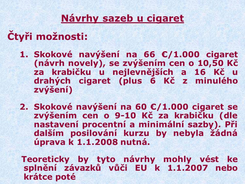 Návrhy sazeb u cigaret Čtyři možnosti: 1.Skokové navýšení na 66 €/1.000 cigaret (návrh novely), se zvýšením cen o 10,50 Kč za krabičku u nejlevnějších a 16 Kč u drahých cigaret (plus 6 Kč z minulého zvýšení) 2.Skokové navýšení na 60 €/1.000 cigaret se zvýšením cen o 9-10 Kč za krabičku (dle nastavení procentní a minimální sazby).