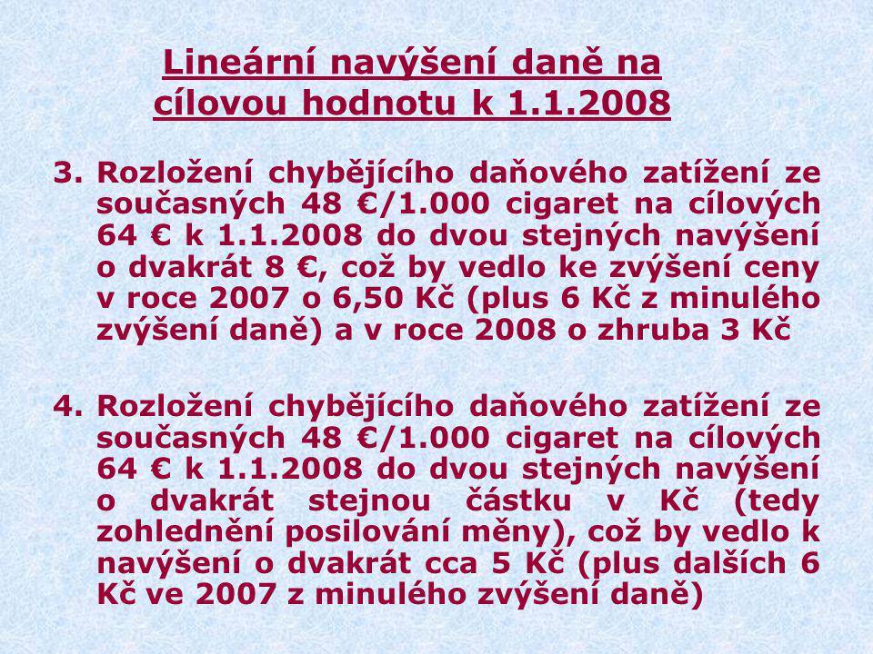 Lineární navýšení daně na cílovou hodnotu k 1.1.2008 3.Rozložení chybějícího daňového zatížení ze současných 48 €/1.000 cigaret na cílových 64 € k 1.1.2008 do dvou stejných navýšení o dvakrát 8 €, což by vedlo ke zvýšení ceny v roce 2007 o 6,50 Kč (plus 6 Kč z minulého zvýšení daně) a v roce 2008 o zhruba 3 Kč 4.Rozložení chybějícího daňového zatížení ze současných 48 €/1.000 cigaret na cílových 64 € k 1.1.2008 do dvou stejných navýšení o dvakrát stejnou částku v Kč (tedy zohlednění posilování měny), což by vedlo k navýšení o dvakrát cca 5 Kč (plus dalších 6 Kč ve 2007 z minulého zvýšení daně)