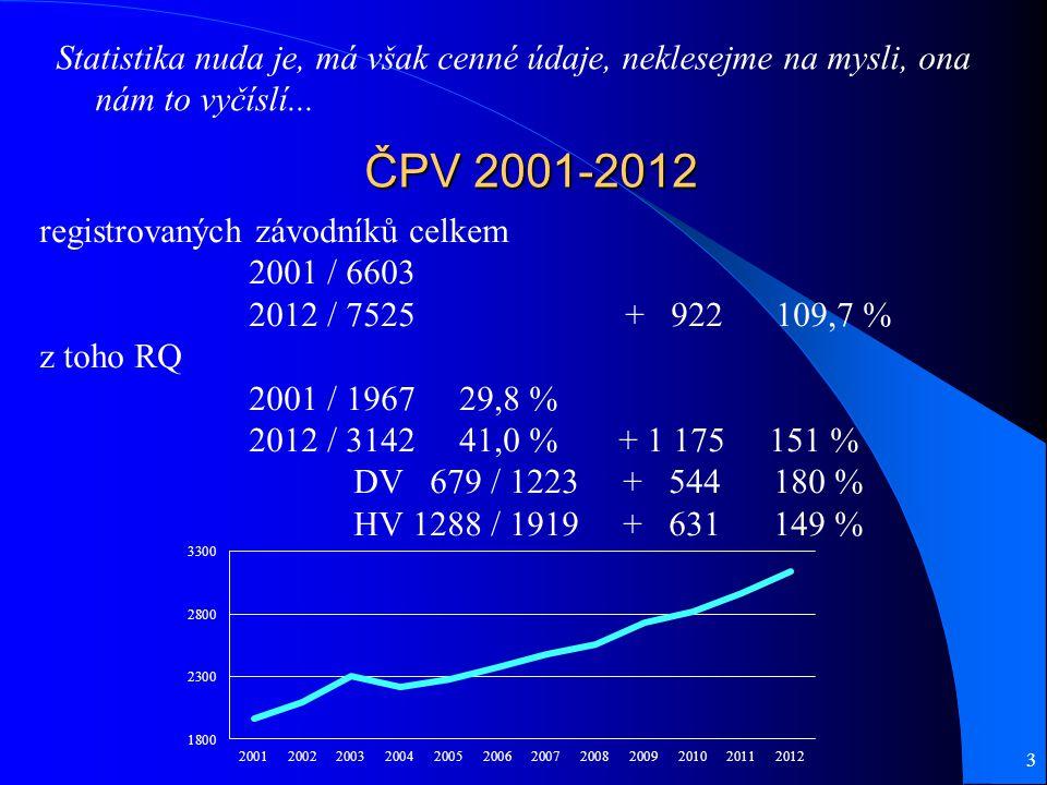 ČPV 2001-2012 Statistika nuda je, má však cenné údaje, neklesejme na mysli, ona nám to vyčíslí...